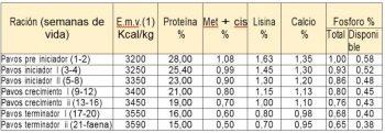 tabla de nutrición